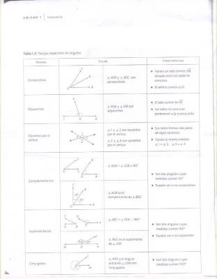 Desafio 05 àngulos (parejas especiales de àgulos)